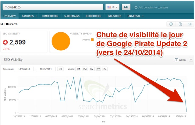 Algo Google Pirate 2