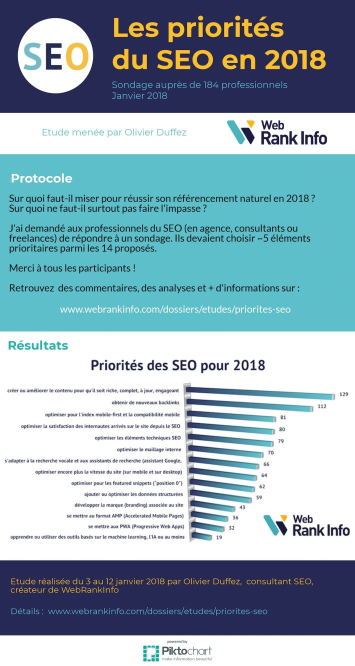 infographie priorités SEO 2018