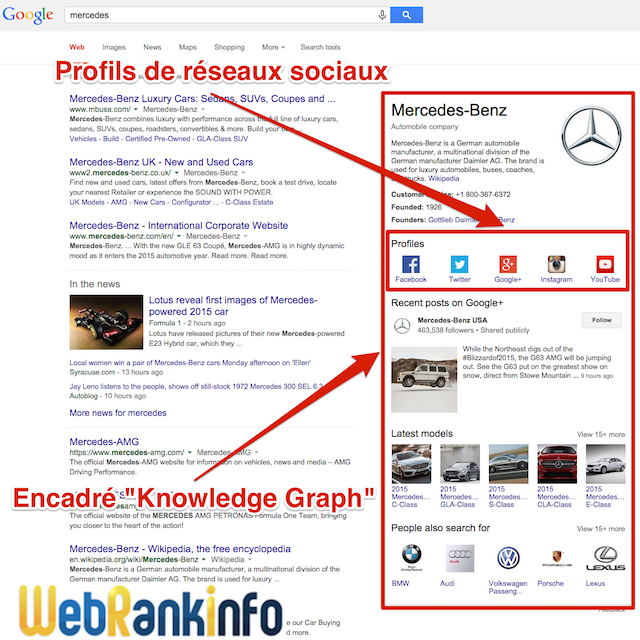 Profils sociaux knowledge graph Google