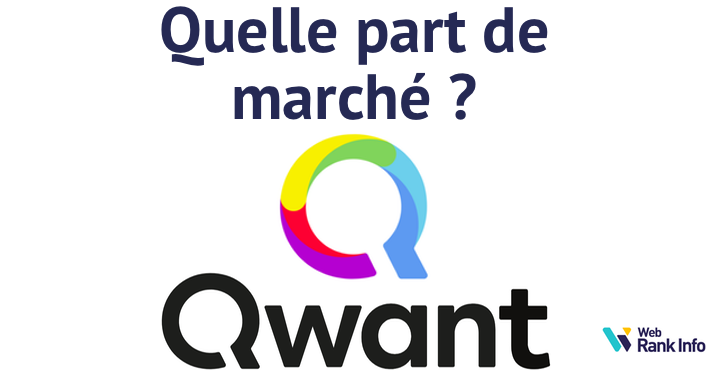 Parts de marché de Qwant