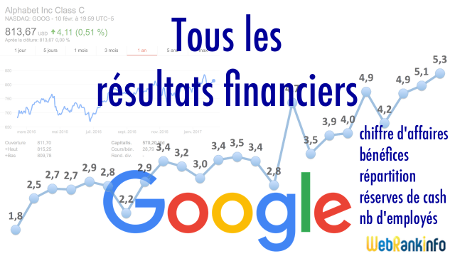 Résultats financiers de Google