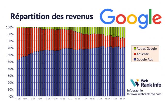 Répartition des revenus Google de 2005 à T22019