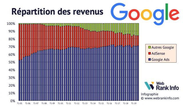 Répartition des revenus Google de 2005 à T32019