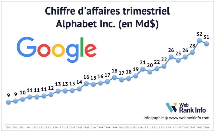 Evolution du CA de Google de 2005 à T1 2018