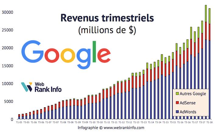 Evolution des revenus Google de 2005 à T12018