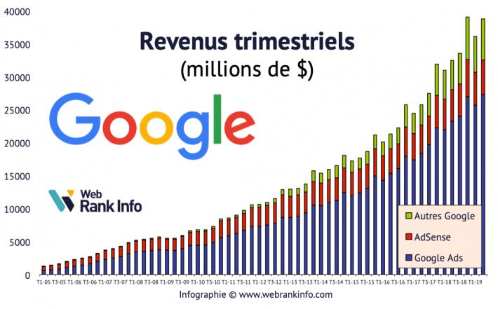 Evolution des revenus Google de 2005 à T22019
