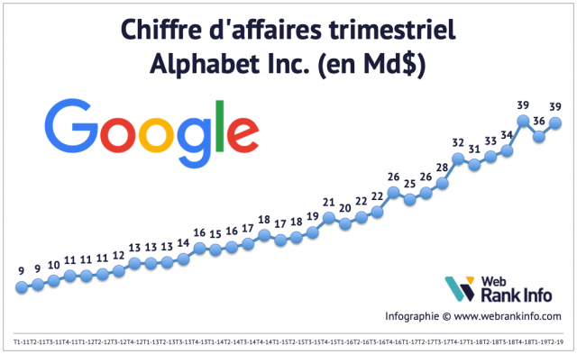Evolution du CA de Google de 2005 à T2 2019