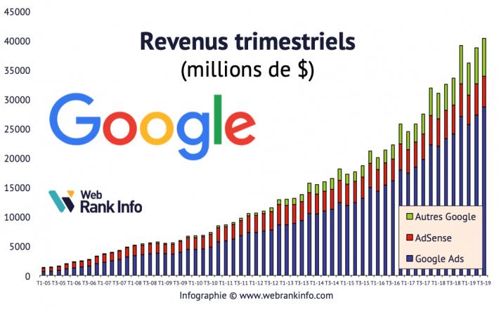 Evolution des revenus Google de 2005 à T32019