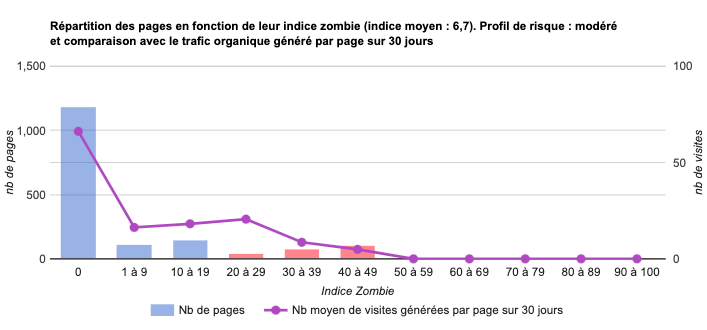 Bons indices zombies