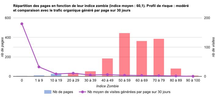 Indices Zombies élevés