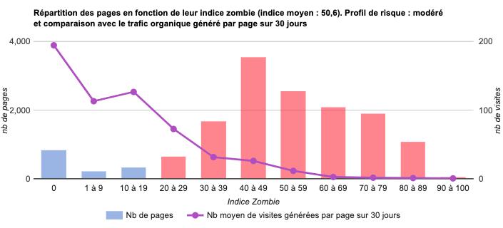 Indices Zombies trop élevés