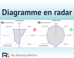 diagramme radar RM Tech