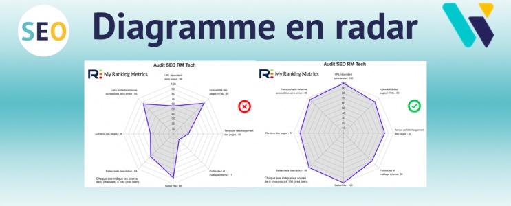 diagramme radar RM Tech
