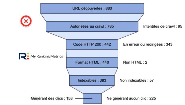 Entonnoir pour un site non optimisé (audit RM Tech)