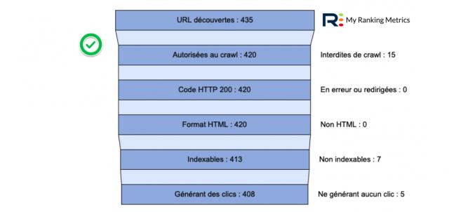 Entonnoir pour un site bien optimisé (audit RM Tech)