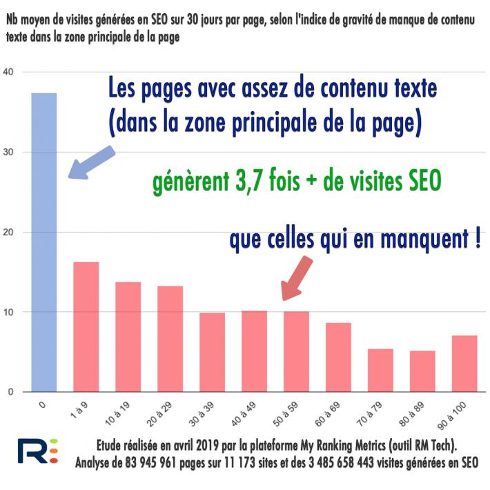 Corrélation taille de contenu et SEO