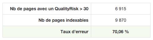 Taux d'erreur QualityRisk