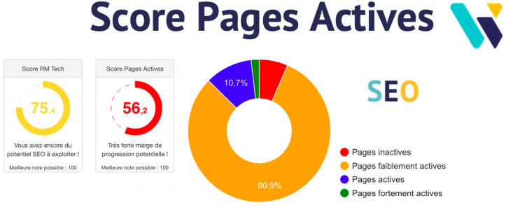 Score Pages Actives RM Tech