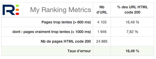 Bilan temps téléchargement pages HTML