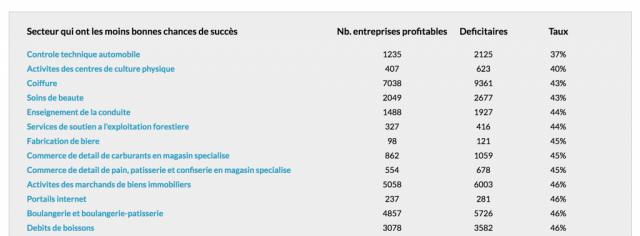 Les secteurs d'activité les moins rentables