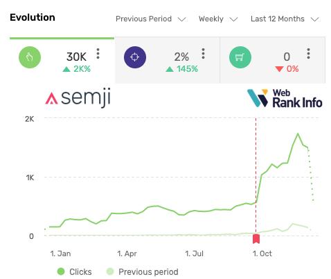 Semji perfs optimisation succès