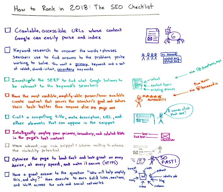 Checklist SEO 2018