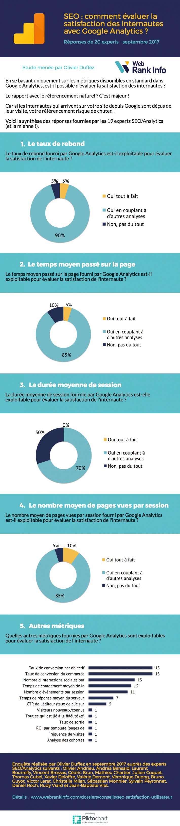 Infographie satisfaction utilisateur Analytics
