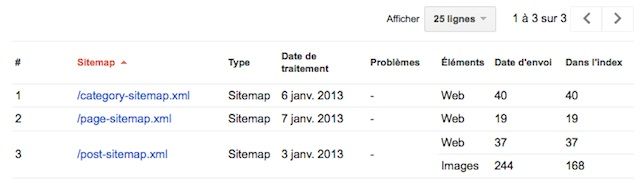 Sitemaps par types de pages