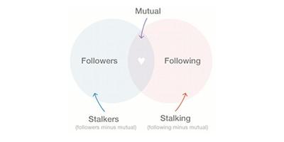 SocialGrapple affiche les stalkers et les stalking