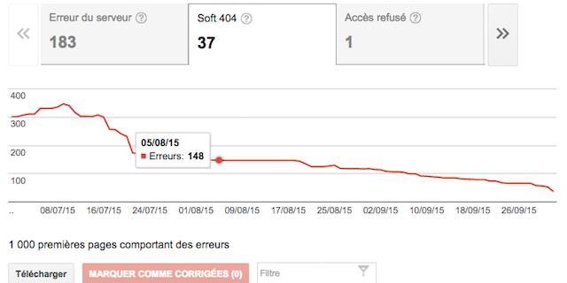 Erreurs soft 404 et SEO