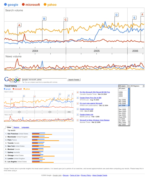 Google Trends ancienne version