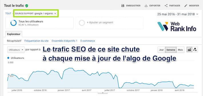 Updates Google 2018 forte baisse Analytics