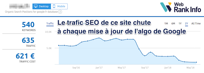 Updates Google 2018 forte baisse semrush