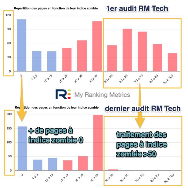 Répartition des indices zombies avant et après (audits RM Tech sur My Ranking Metrics)