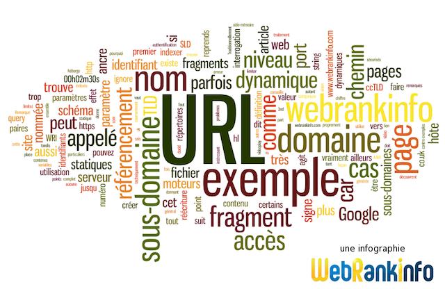 Glossaire des URL