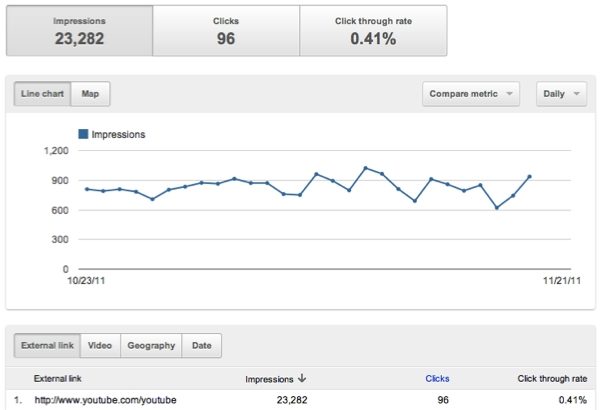 YouTube Analytics : call to action