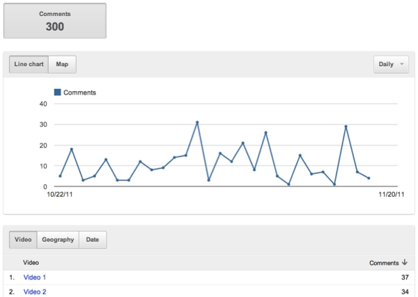 Analyse des commentaires dans YouTube Analytics