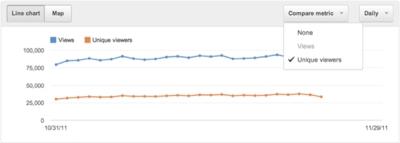 Comparaison de valeurs sur les courbes YouTube Analytics