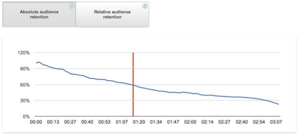 YouTube Analytics : analyse de la fidélisation