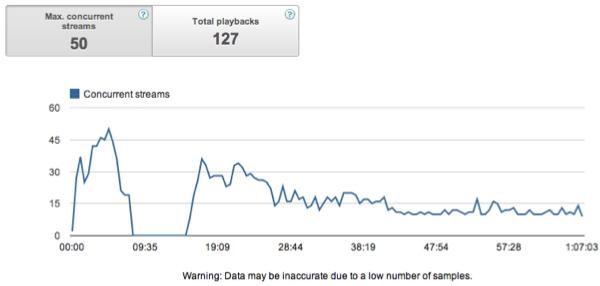 YouTube Analytics : analyse des flux