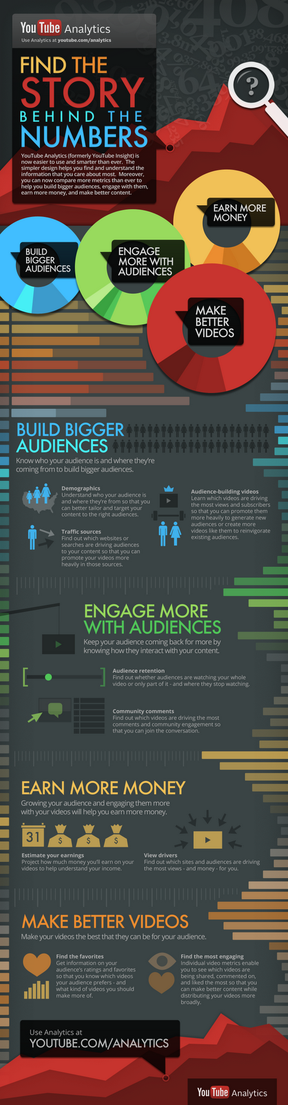 Infographie Youtube Analytics