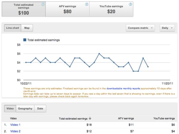 YouTube Analytics : revenus estimés