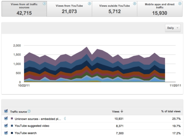 Les sources de trafic détaillées dans YouTube Analytics
