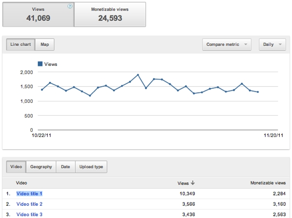 YouTube Analytics views