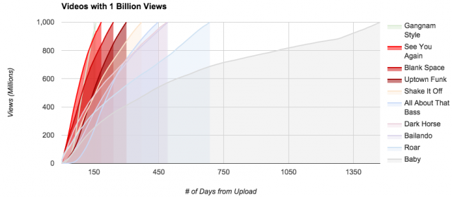 Nb jours milliard vues Youtube