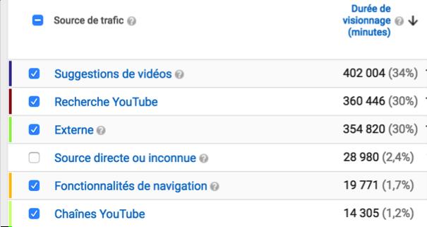Sources de trafic sur YouTube