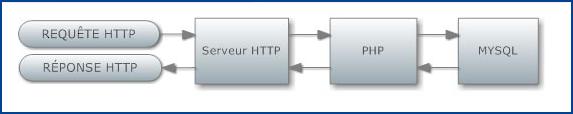 Graphique: requete HTTP