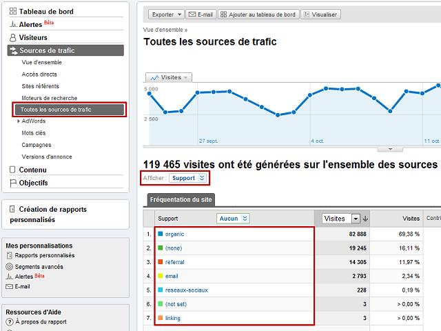 Analyse des supports de trafic dans Google Analytics