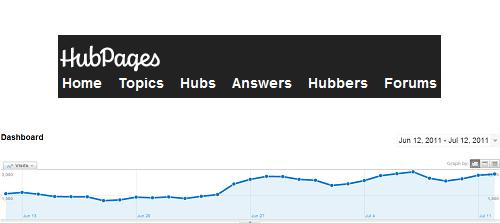 Découpage de site en sous domaines : une technique pour revenir après une pénalité Panda ?