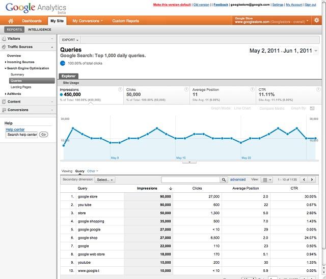 Impressions, clics, CTR et position moyenne affichées dans Google Analytics